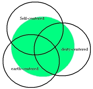 The 3 Centers of Paganism