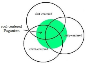 The Three Centers of Paganism