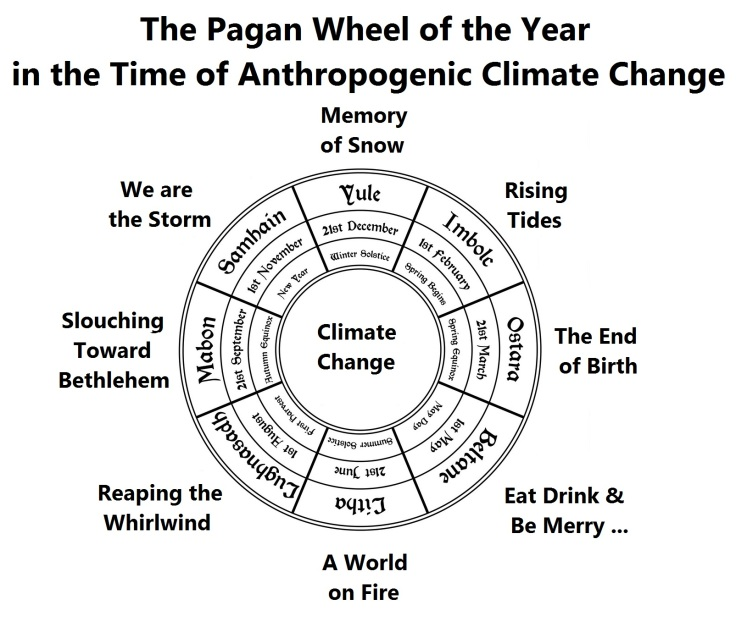climate change wheel